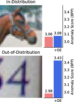 Figure 4 for Deep Anomaly Detection with Outlier Exposure