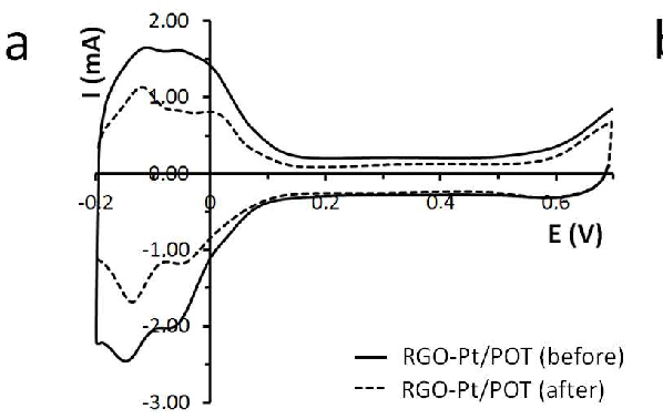 Figure 6. Voltammograms of a) RGO-Pt/POT and b) RGO-Pt/EIS in a 0.5 M H2SO4 before and 4 after the electrolysis. 5