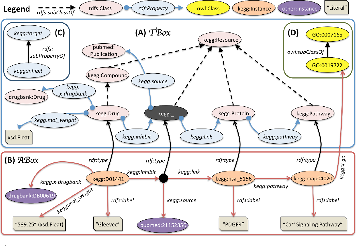 Figure 1 for An Empirical Meta-analysis of the Life Sciences (Linked?) Open Data on the Web