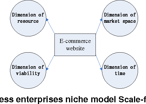 A New Structural Analysis Model For E Commerce Ecosystem Network