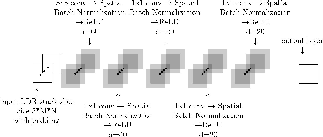 Figure 1 for Deep Neural Networks for HDR imaging