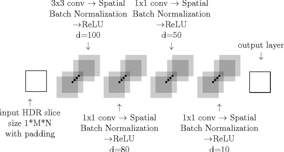 Figure 2 for Deep Neural Networks for HDR imaging