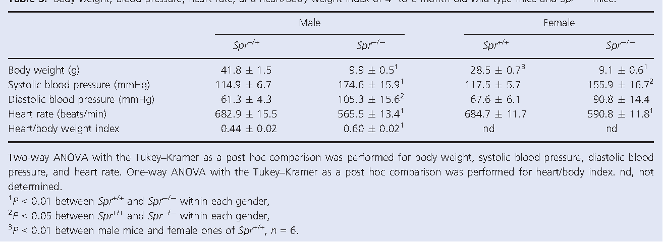 Table 3. Body weight, blood pressure, heart rate, and heart/body weight index of 4- to 6-month-old wild-type mice and Spr / mice.