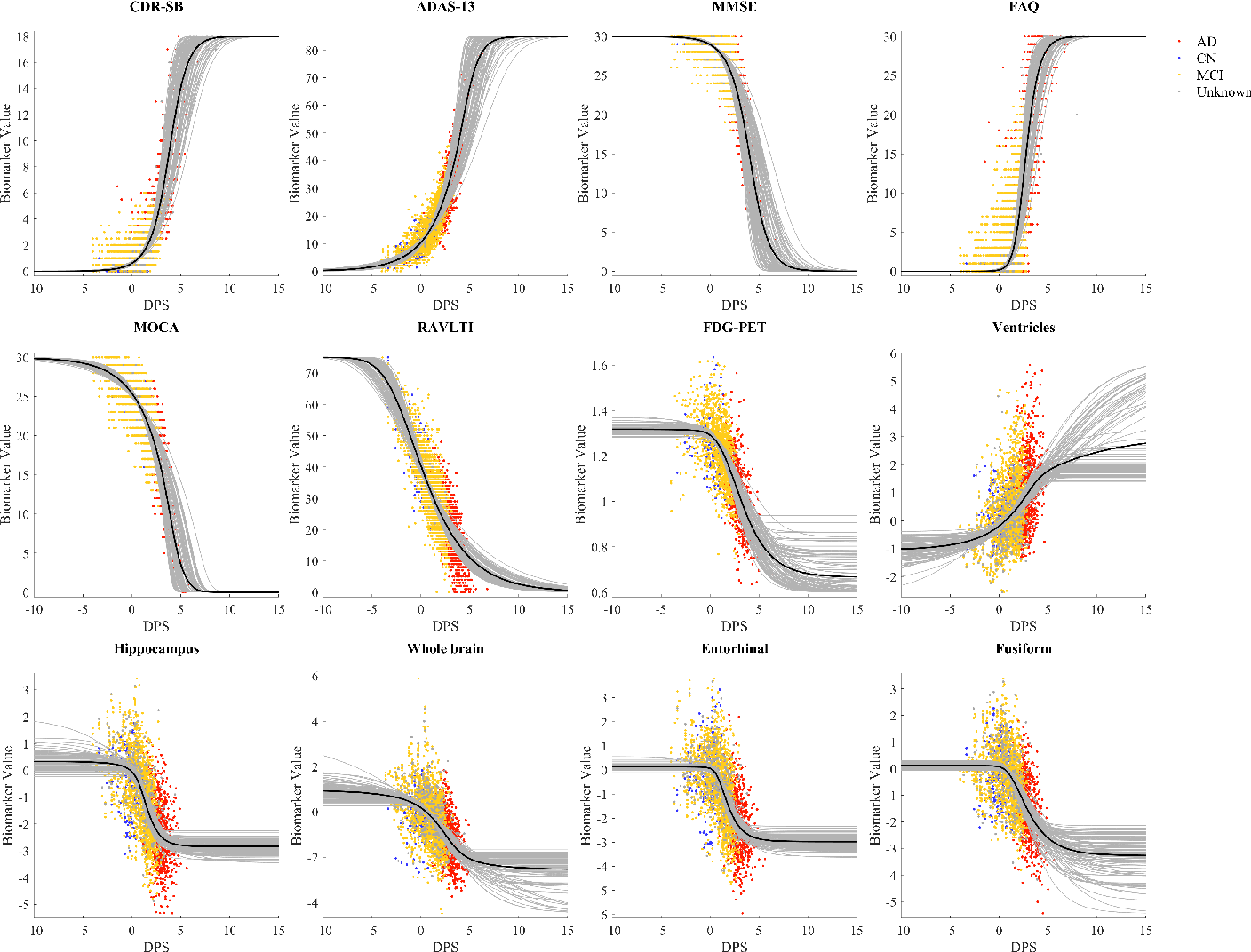 Figure 4 for Robust parametric modeling of Alzheimer's disease progression