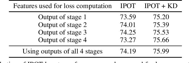 Figure 3 for Model Compression Using Optimal Transport