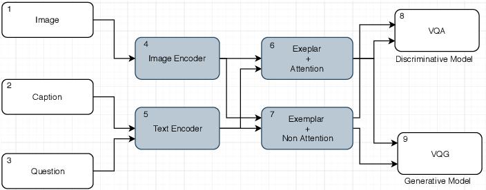 Figure 2 for Deep Exemplar Networks for VQA and VQG