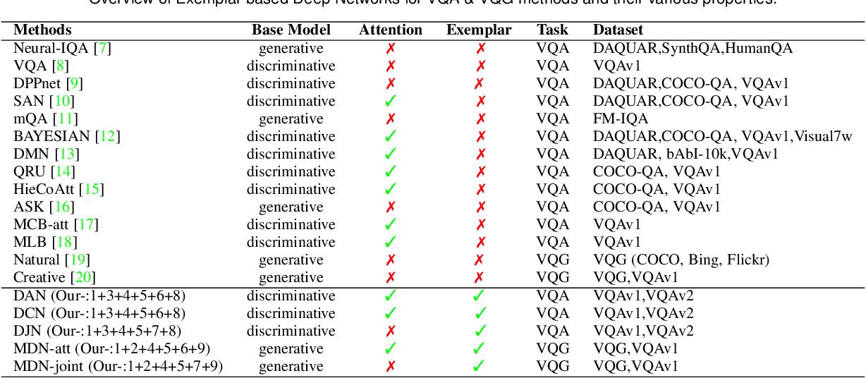 Figure 1 for Deep Exemplar Networks for VQA and VQG