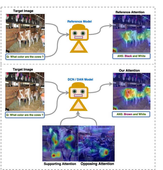 Figure 3 for Deep Exemplar Networks for VQA and VQG