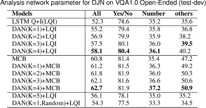 Figure 4 for Deep Exemplar Networks for VQA and VQG
