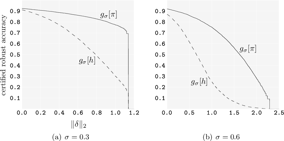 Figure 3 for Provable Robust Classification via Learned Smoothed Densities