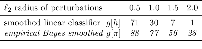 Figure 2 for Provable Robust Classification via Learned Smoothed Densities