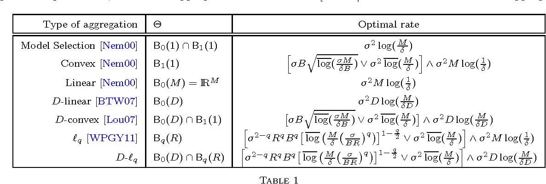 Figure 1 for Aggregation of Affine Estimators
