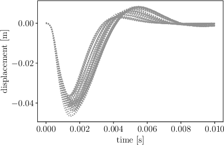 Figure 4 for Data-Informed Decomposition for Localized Uncertainty Quantification of Dynamical Systems