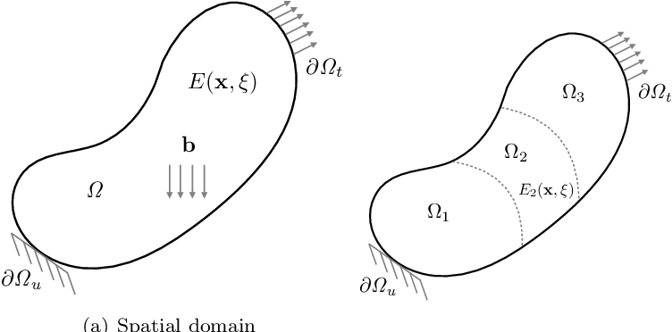 Figure 1 for Data-Informed Decomposition for Localized Uncertainty Quantification of Dynamical Systems