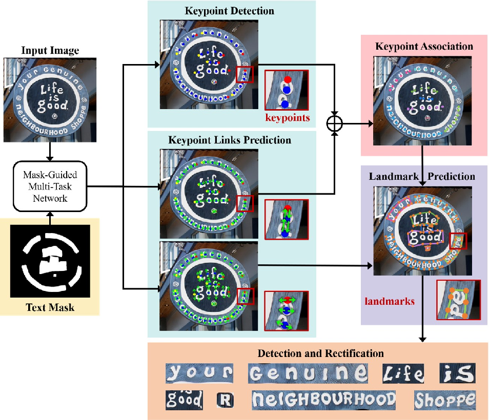 Figure 3 for Detection and Rectification of Arbitrary Shaped Scene Texts by using Text Keypoints and Links