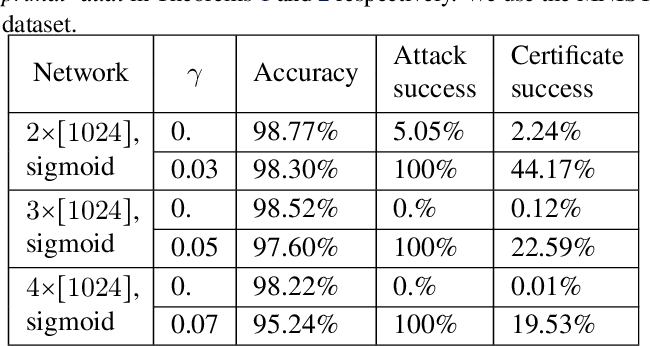 Figure 3 for Second-Order Provable Defenses against Adversarial Attacks