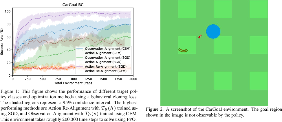 Figure 1 for Towards Exploiting Geometry and Time for Fast Off-Distribution Adaptation in Multi-Task Robot Learning