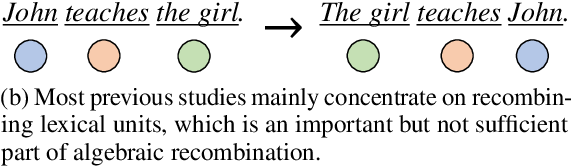 Figure 1 for Learning Algebraic Recombination for Compositional Generalization
