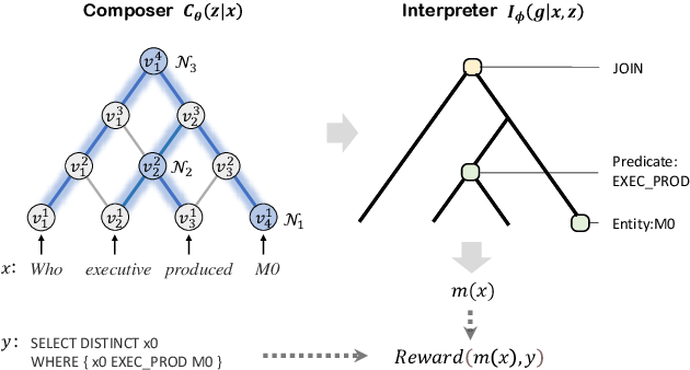 Figure 3 for Learning Algebraic Recombination for Compositional Generalization