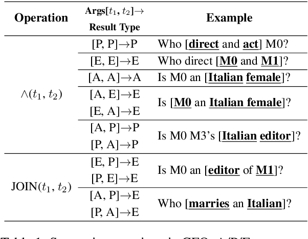 Figure 2 for Learning Algebraic Recombination for Compositional Generalization