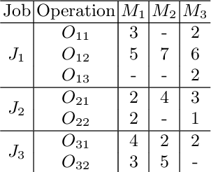 Figure 1 for A Tailored NSGA-III Instantiation for Flexible Job Shop Scheduling