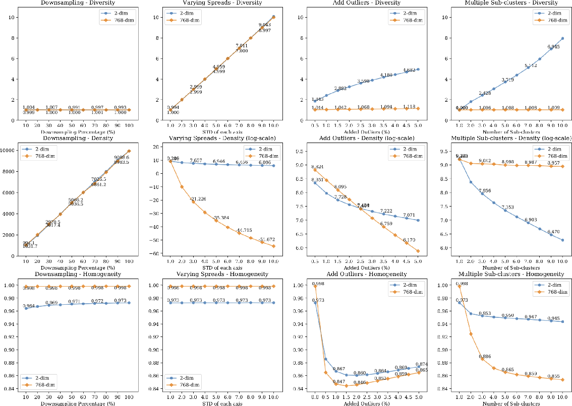 Figure 3 for Diversity, Density, and Homogeneity: Quantitative Characteristic Metrics for Text Collections