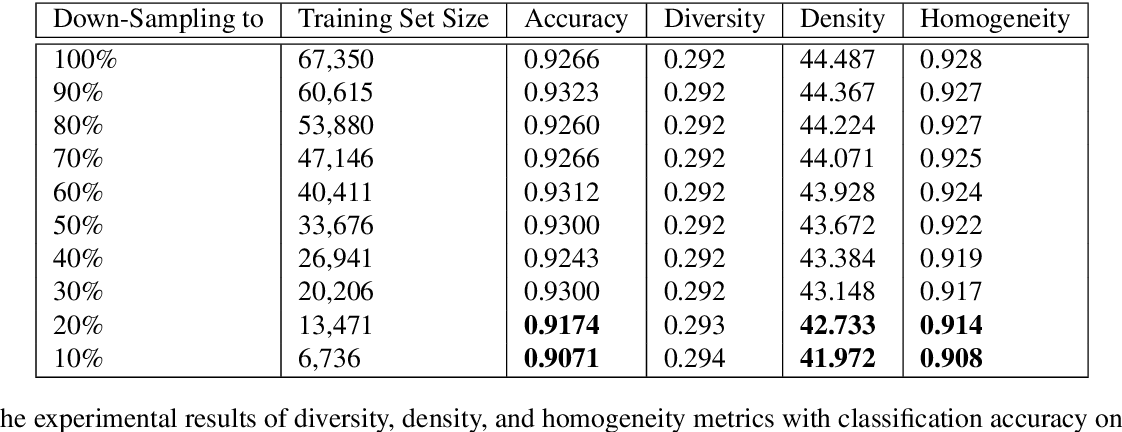 Figure 2 for Diversity, Density, and Homogeneity: Quantitative Characteristic Metrics for Text Collections