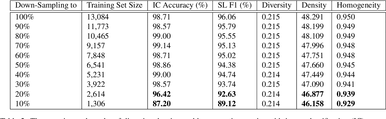 Figure 4 for Diversity, Density, and Homogeneity: Quantitative Characteristic Metrics for Text Collections