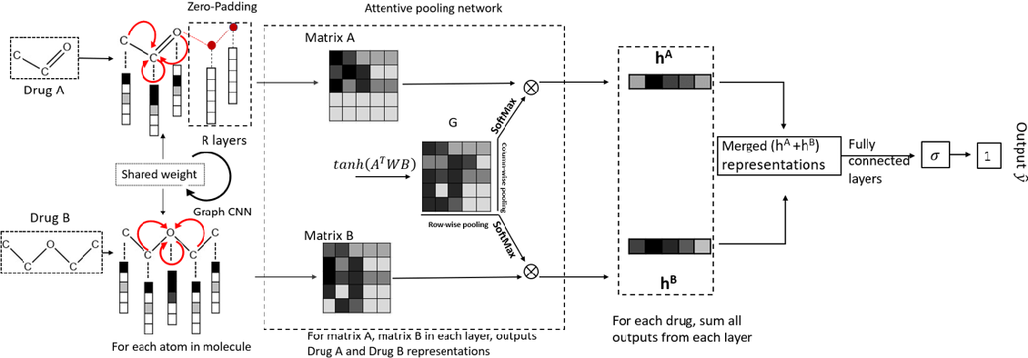 Figure 1 for Graph-augmented Convolutional Networks on Drug-Drug Interactions Prediction