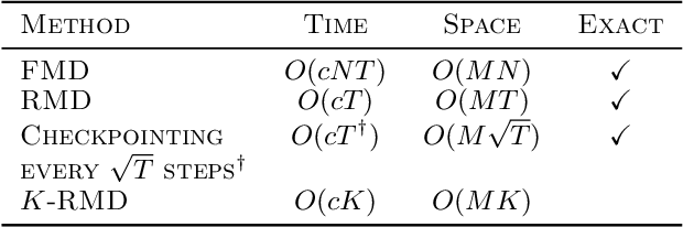 Figure 1 for Truncated Back-propagation for Bilevel Optimization