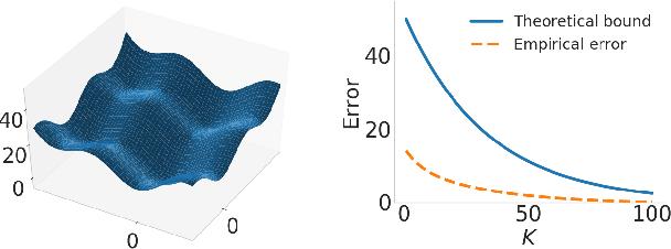 Figure 2 for Truncated Back-propagation for Bilevel Optimization