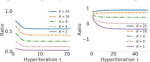 Figure 3 for Truncated Back-propagation for Bilevel Optimization
