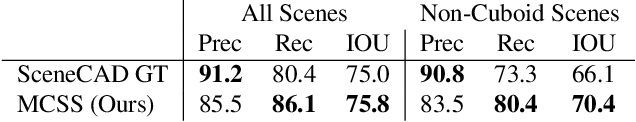 Figure 1 for Monte Carlo Scene Search for 3D Scene Understanding