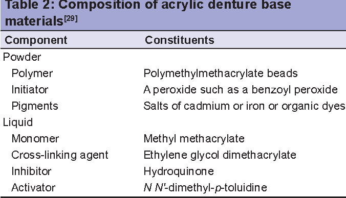 PDF] Allergic effects of the residual monomer used in denture base