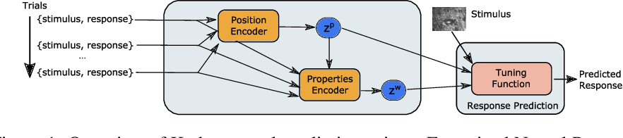 Figure 1 for Factorized Neural Processes for Neural Processes: $K$-Shot Prediction of Neural Responses