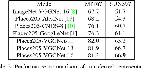 Figure 2 for Places205-VGGNet Models for Scene Recognition