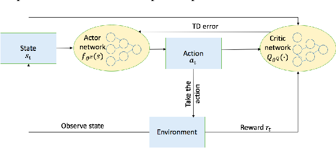Figure 2 for A Deep Reinforcement Learning Approach to Multi-component Job Scheduling in Edge Computing