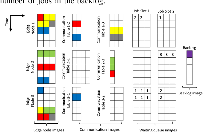 Figure 3 for A Deep Reinforcement Learning Approach to Multi-component Job Scheduling in Edge Computing