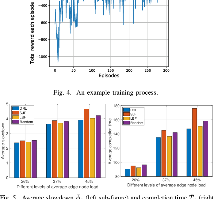 Figure 4 for A Deep Reinforcement Learning Approach to Multi-component Job Scheduling in Edge Computing