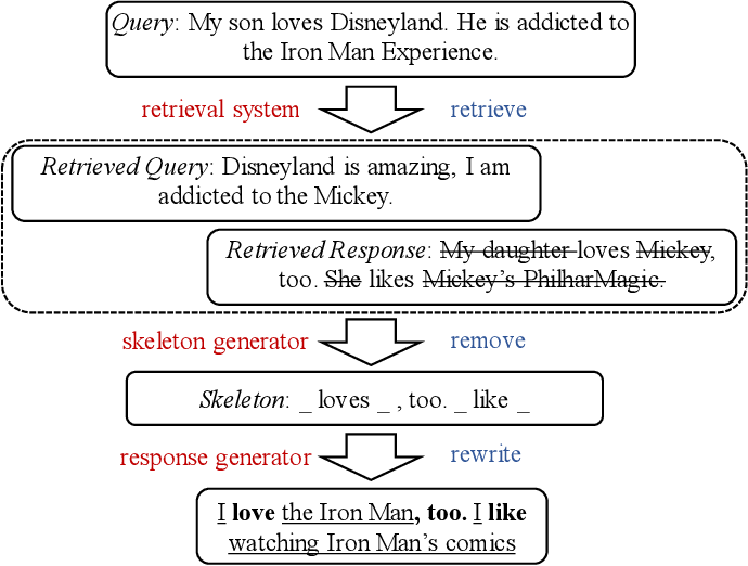 Figure 1 for Skeleton-to-Response: Dialogue Generation Guided by Retrieval Memory