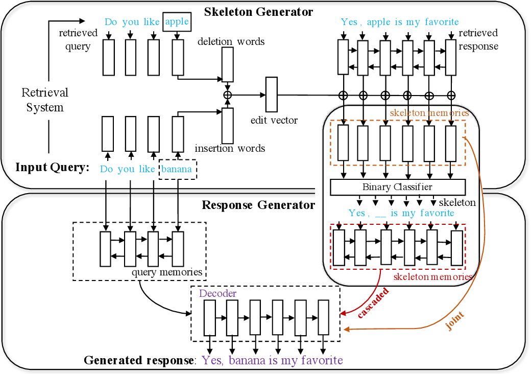 Figure 3 for Skeleton-to-Response: Dialogue Generation Guided by Retrieval Memory
