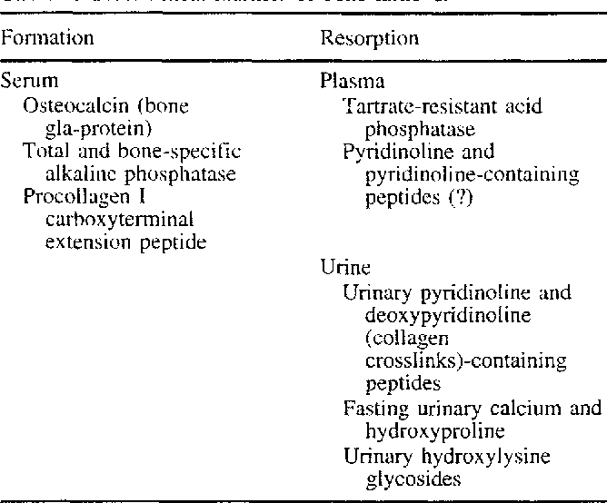 Table 1. Biochemical markers of bone turnover