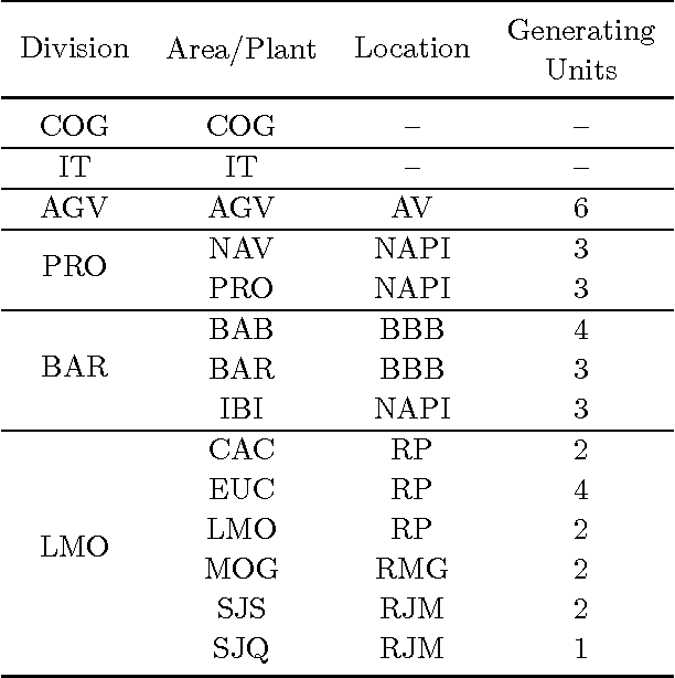 Table 1 From Project Scheduling Optimization In Energy Generation