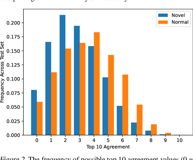 Figure 3 for Evaluating the Use of Reconstruction Error for Novelty Localization