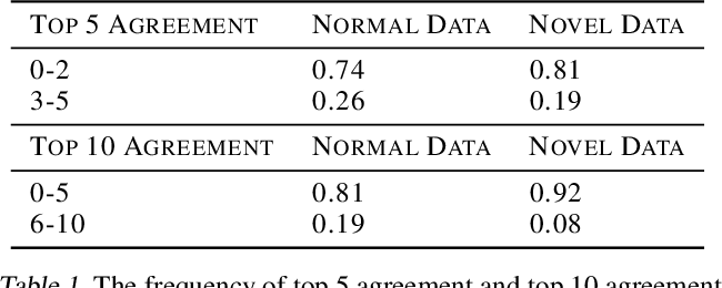 Figure 2 for Evaluating the Use of Reconstruction Error for Novelty Localization