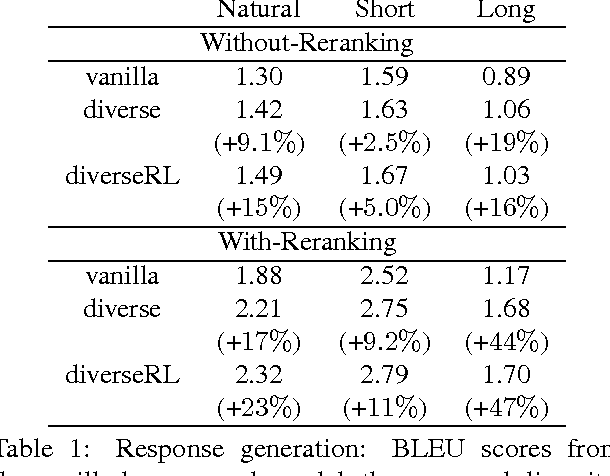 Figure 2 for A Simple, Fast Diverse Decoding Algorithm for Neural Generation
