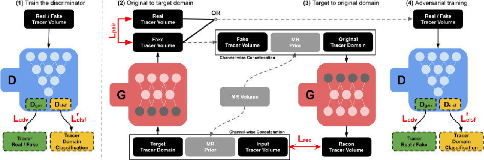 Figure 1 for Synthesizing Multi-Tracer PET Images for Alzheimer's Disease Patients using a 3D Unified Anatomy-aware Cyclic Adversarial Network