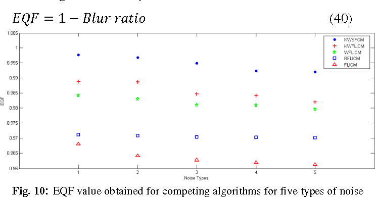 Figure 1 for Kernelized Weighted SUSAN based Fuzzy C-Means Clustering for Noisy Image Segmentation