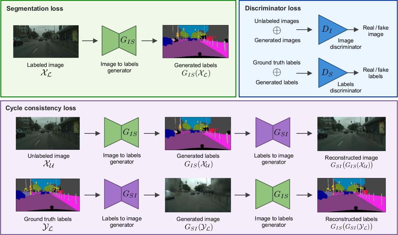 Figure 1 for Revisiting CycleGAN for semi-supervised segmentation