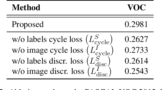 Figure 4 for Revisiting CycleGAN for semi-supervised segmentation